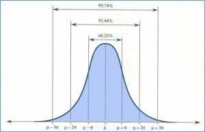 Distribusi Gaussian